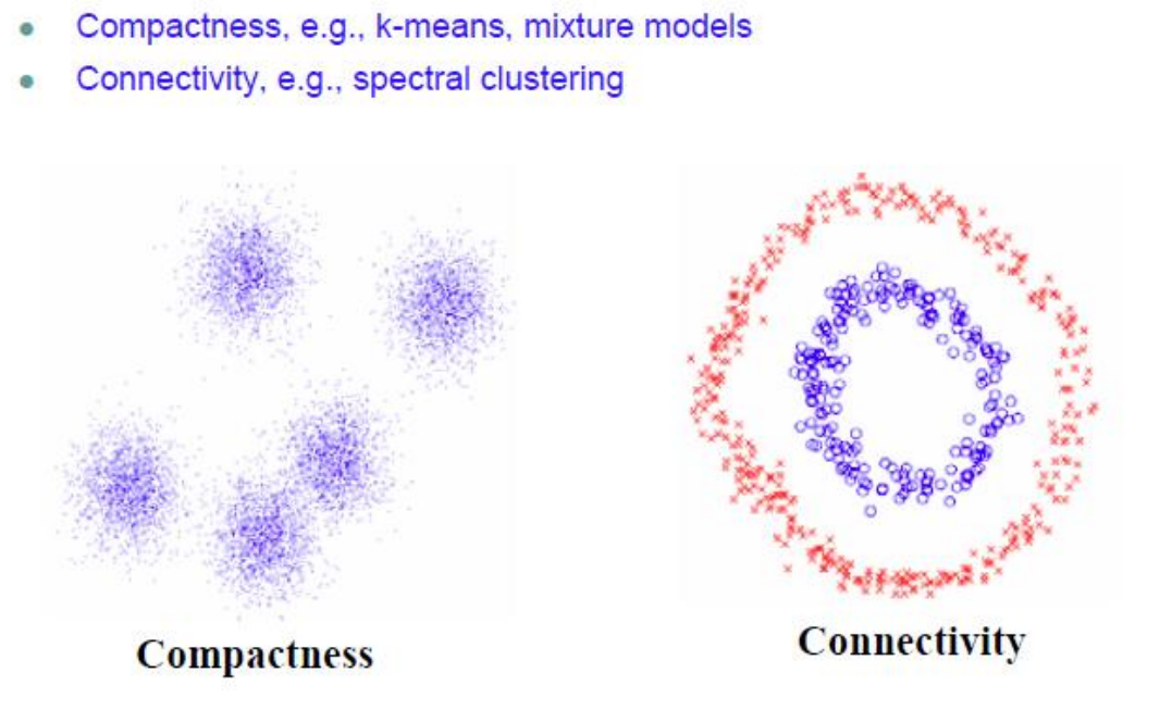 Spectral Clustering: A quick overview