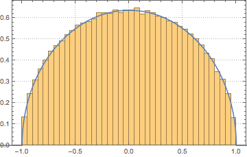 Spectrum of a Gaussian Random Matrix