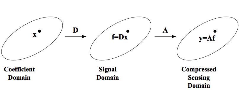 signal-domain