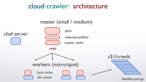 cloud-crawler architecture