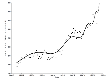 Discrete Scale Invariance in the SP500 Crash of 1987  [1]