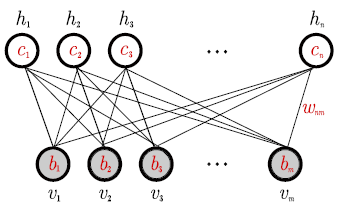 Why Deep Learning Works II: the Renormalization Group