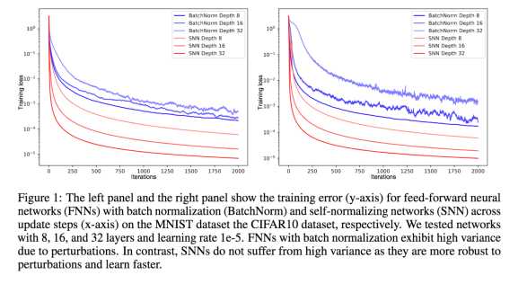 Normalization in Deep Learning