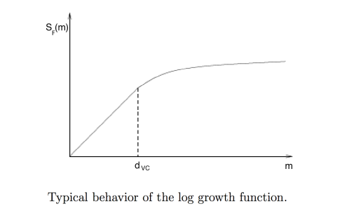 VC growth function
