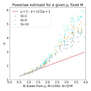 alpha-mu-plot-M-fixed.png