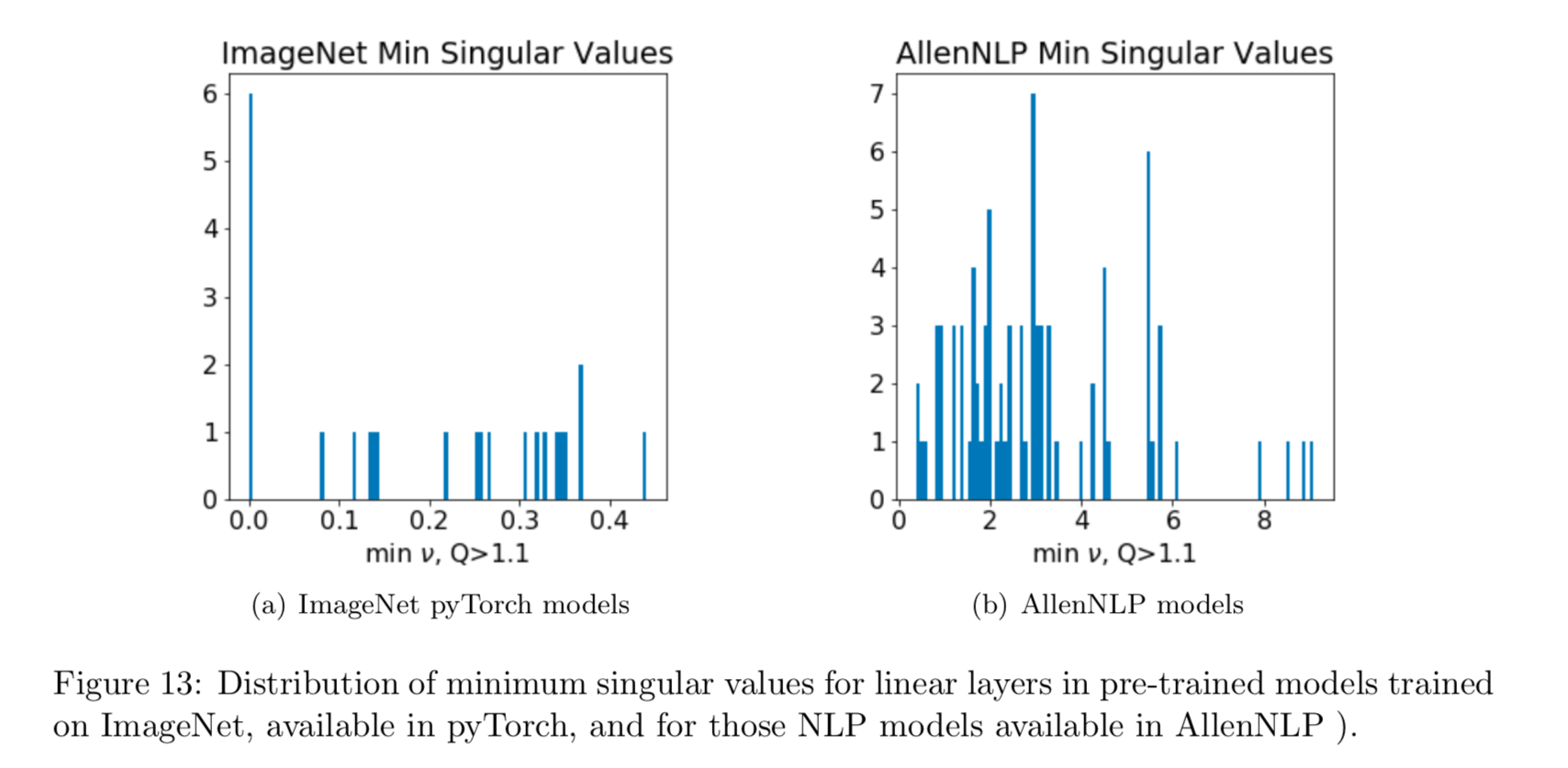 Rank Collapse in Deep Learning