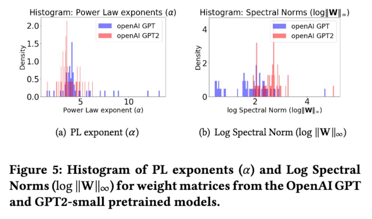 WeightWatcher: Empirical Quality Metrics for Deep Neural Networks
