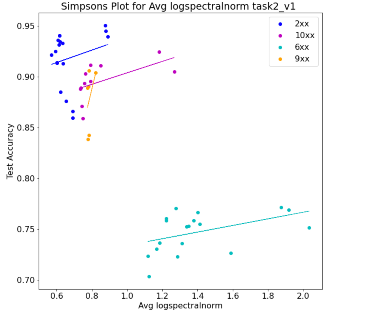 Simpson's Paradox and Deep Learning Metrics with Weightwatcher